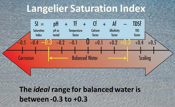 Langelier Saturation Index Lsi Water Care Services